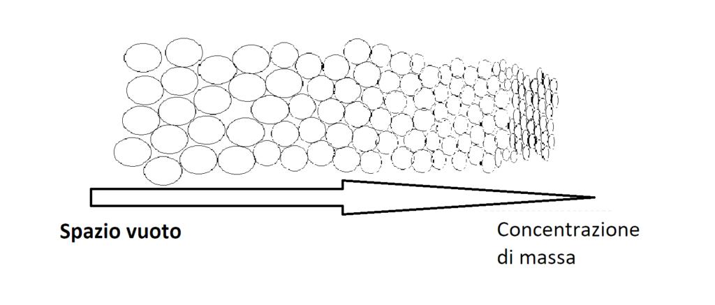 Schema pratico della maglia di quanti che si infittisce al crescere della massa.